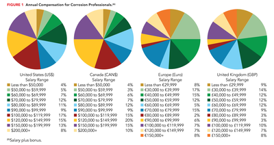 Annual compensation by region