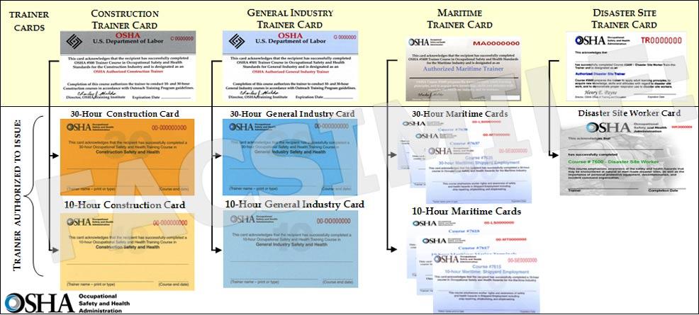 OSHA cards