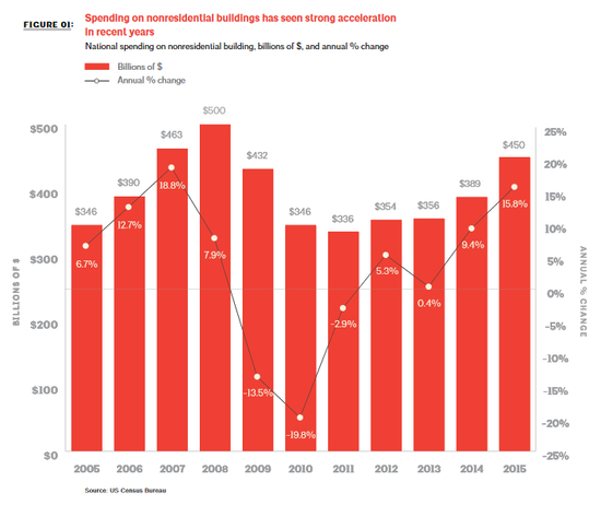 Nonresidential construction spending