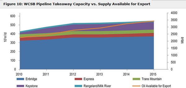 Capacity vs production chart