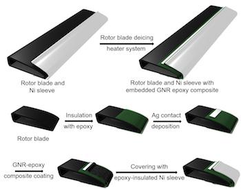 Blade coating process, Rice University