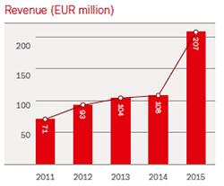 Hempel Americas revenue