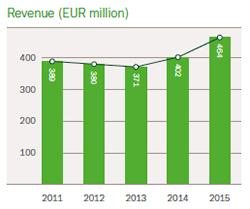 Hempel Asia Revenue