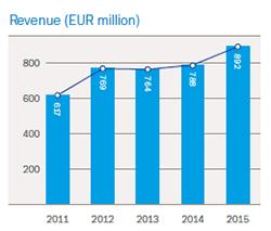 Hempel EMEA revenue
