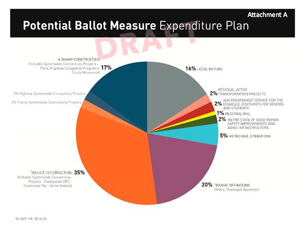 LA Metro draft expenditure plan