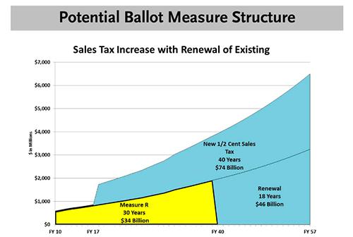 LA Metro ballot proposal