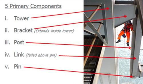 Primary bridge components