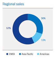 Hempel regional sales