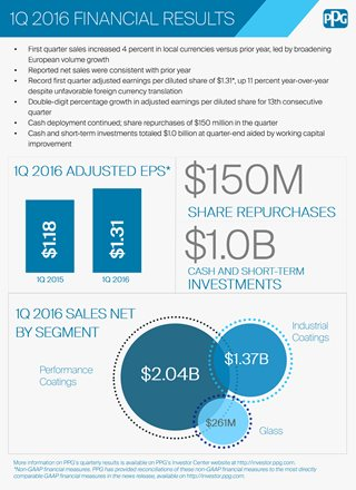 PPG Q12016 infographic