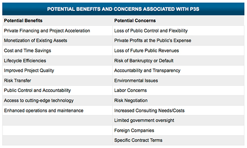 P3 benefits and concerns