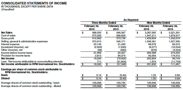 RPM income statements