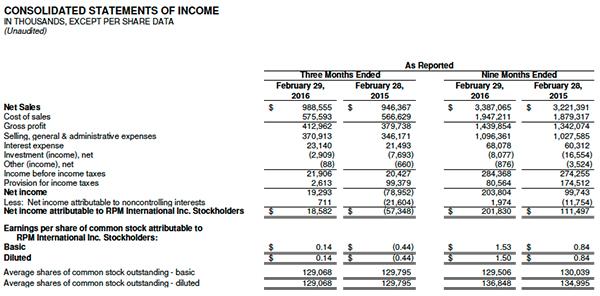 RPM income statements