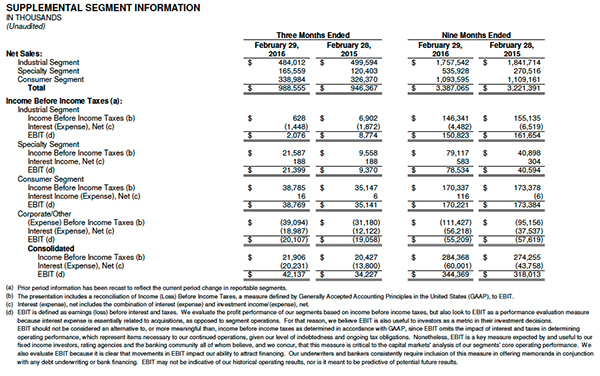 RPM segment information