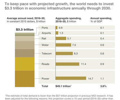 Chart showing needed infrastructure investment