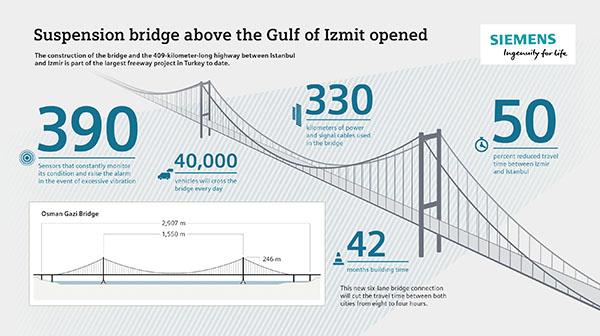 Osman Gazi infographic