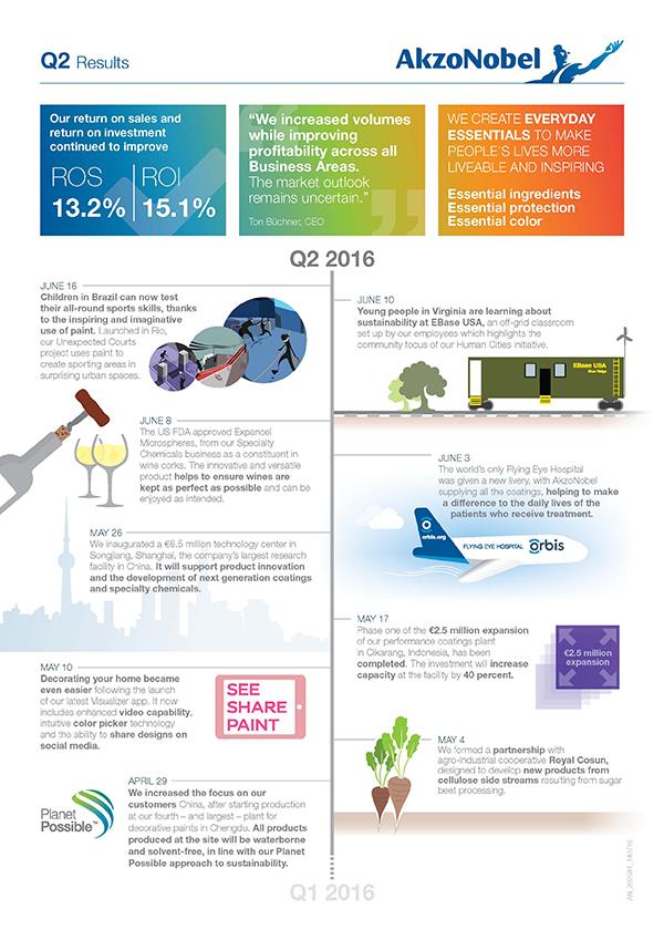 Akzo Q2 infographic