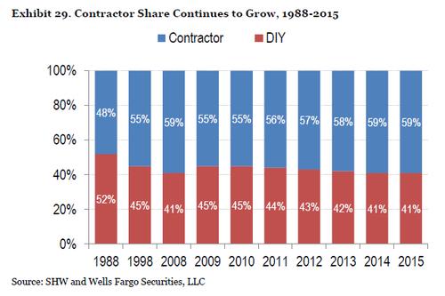 Contractor vs DIY jobs chart