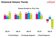 Valspar Seeds Growth Amid Q2 Declines